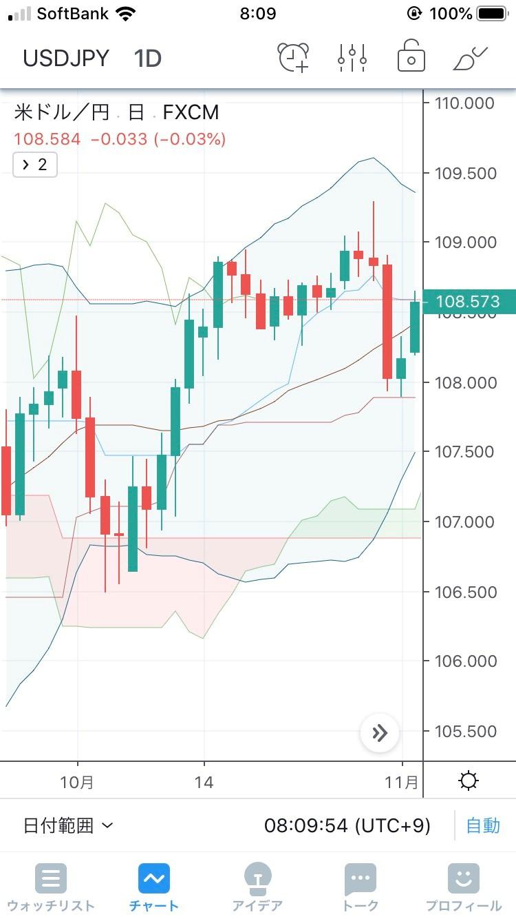 TradingView チャート表示